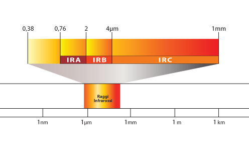 Types of infrared rays